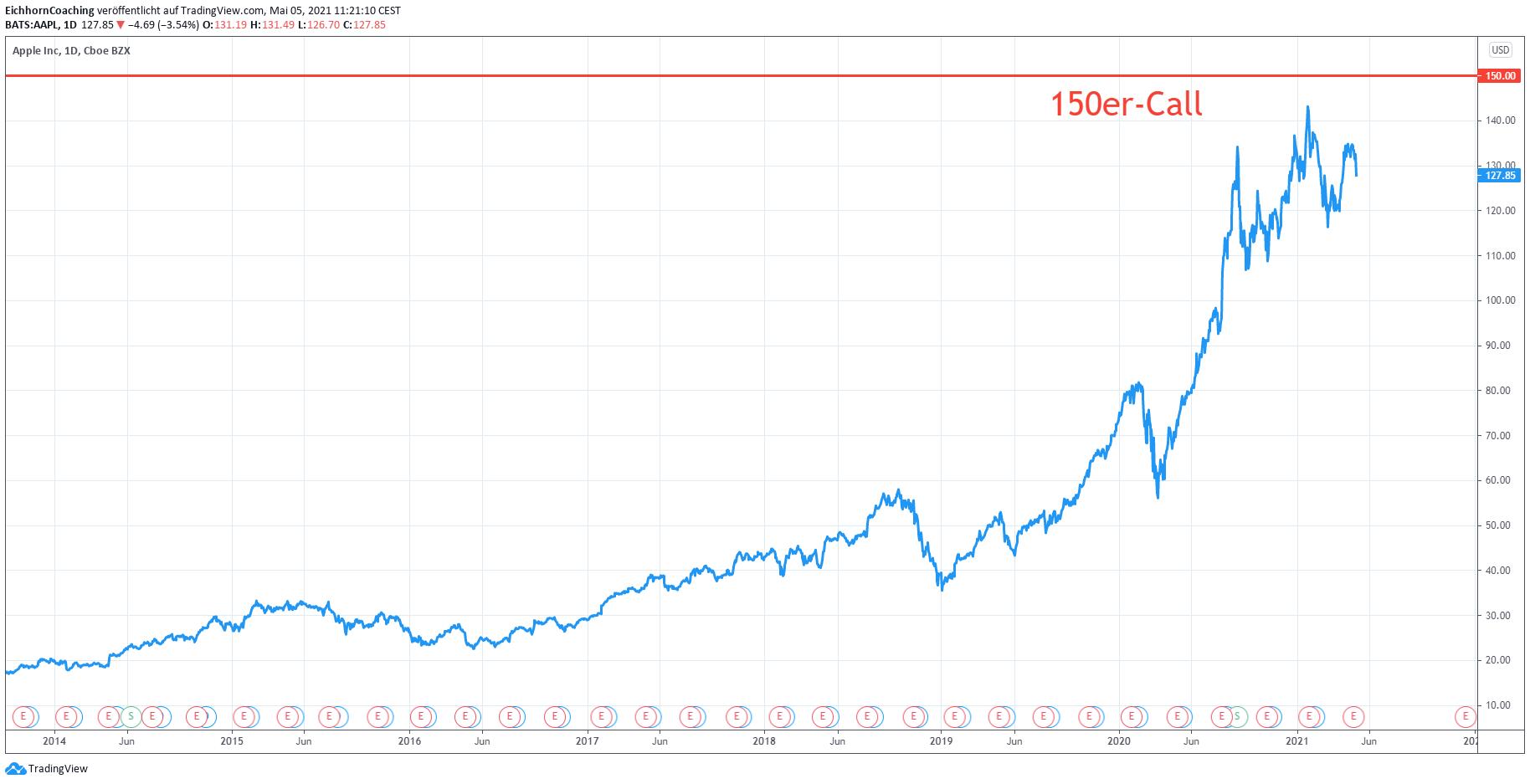 echte möglichkeiten zusätzliches geld von zu hause aus zu verdienen optionen auf amerikanische aktien