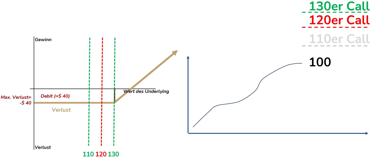 PL Diagramm Long Call 2