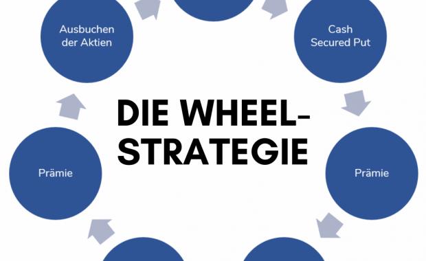 Wheel Strategie - Mehr Rendite für deine Aktien