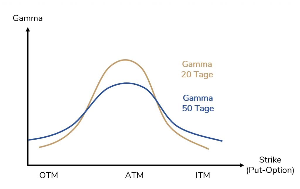 Gamma Optionen - Abhängigkeit von der Restlaufzeit der Option