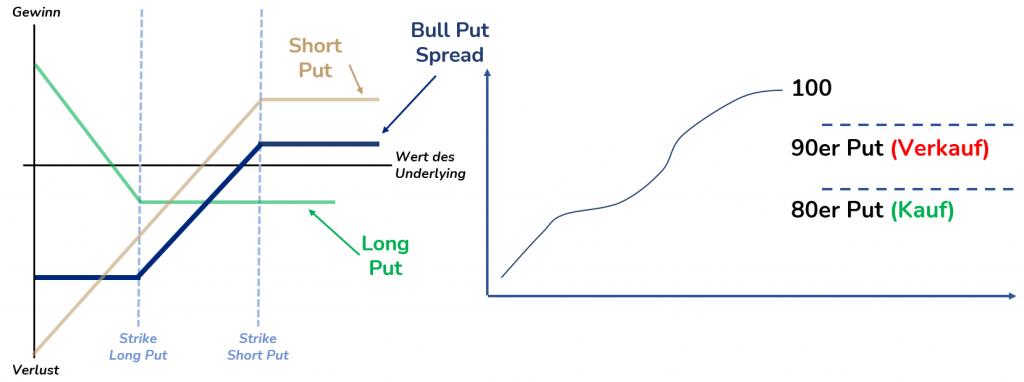 P-L Diagramm Bull Put Spread